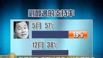 醜聞不斷  劉醇逸民意支持跌至新低