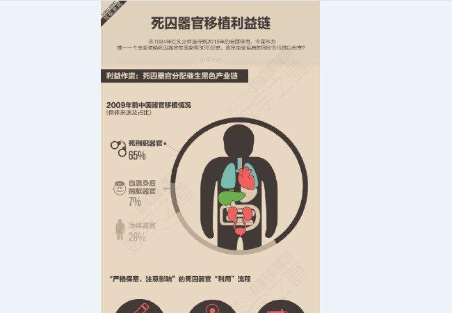 """陆媒惊爆器官利益链 1/3""""活体器官""""来源不明"""