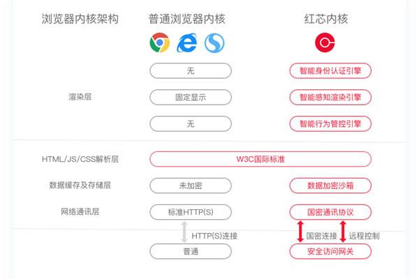 英媒:红芯浏览器不标来源 Google有权禁用